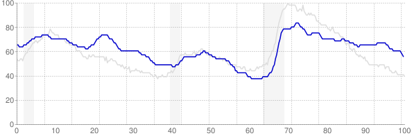 New Mexico monthly unemployment rate chart from 1990 to March 2018
